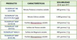 tabla tecnoplus